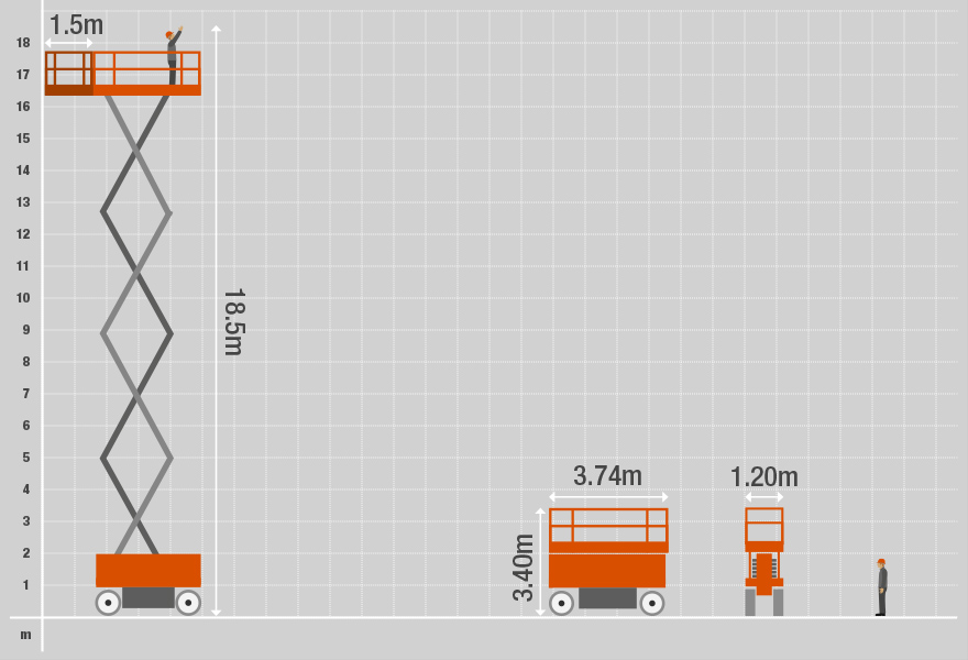Technical specifications for the 16E Electric Scissor Lift from Bella Access