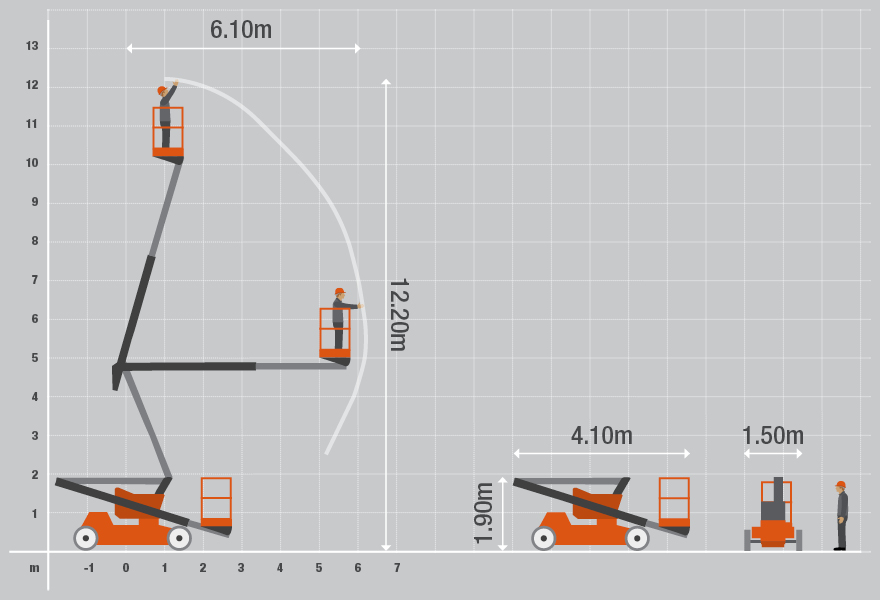Technical specifications for the HR12 Boom Lift from Bella Access